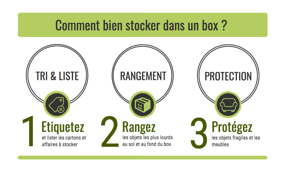 infographie stockage box